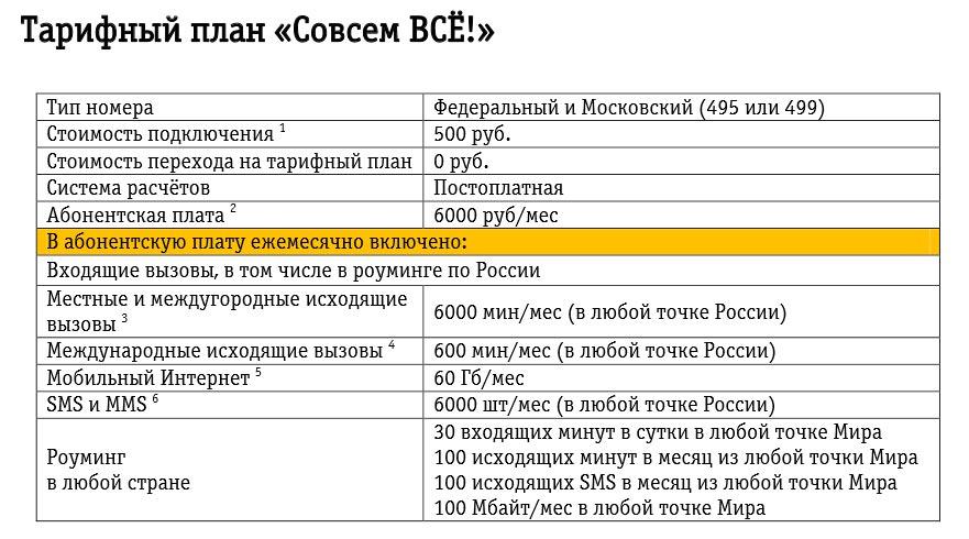 """Тарифный план """"Совсем ВСЕ"""""""